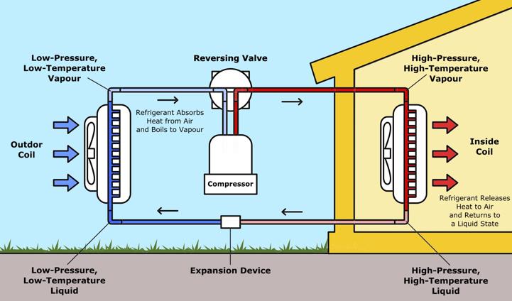 Asciugatrice a Pompa di Calore: Pro e Contro e le Migliori 5
